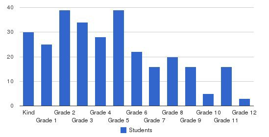 Providence Christian Academy Students by Grade