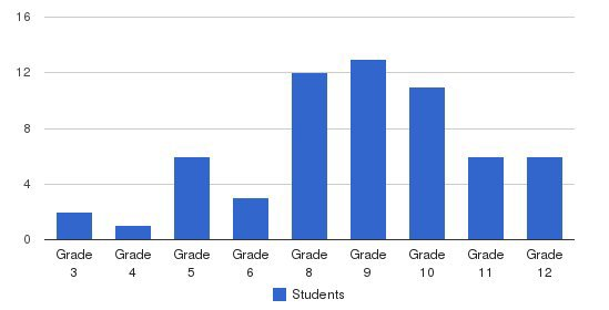 Parkhill School Students by Grade