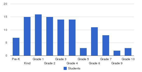 Tampa Christian Community School Students by Grade