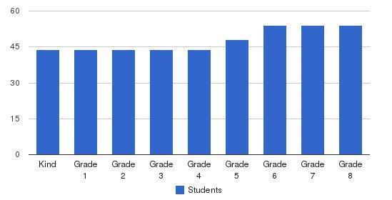 San Francisco Friends School Students by Grade