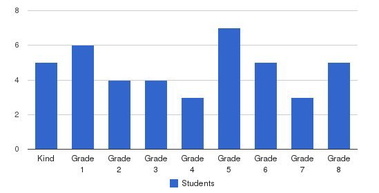 Simi Valley Adventist School Students by Grade