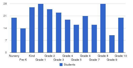 Pasadena Waldorf School Students by Grade