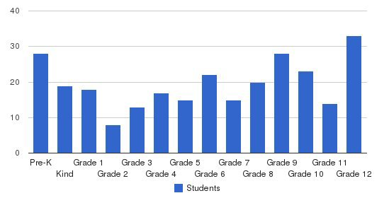 South Lancaster Academy Students by Grade