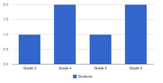 Greenbrier Valley Academy Students by Grade