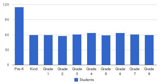 St Mark Catholic School Students by Grade