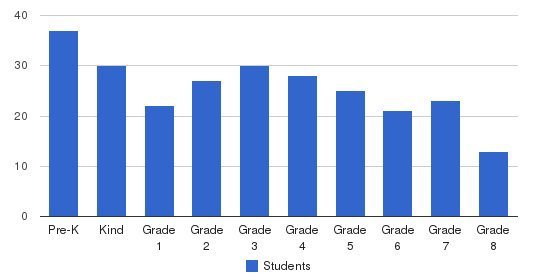 Most Blessed Sacrament Catholic School Students by Grade