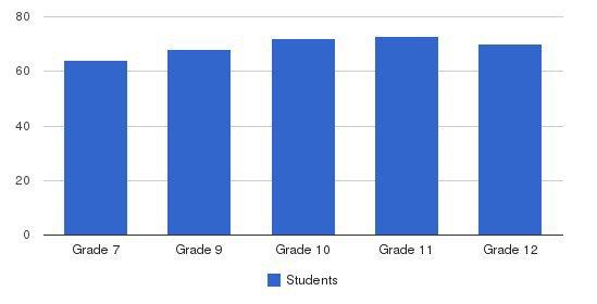 Shrine Catholic High School Students by Grade