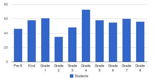 St. Paschal Baylon School Students by Grade