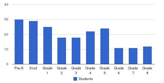 St. Gabriel School Students by Grade