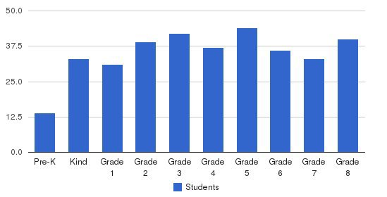 St Maximilian Kolbe School Students by Grade