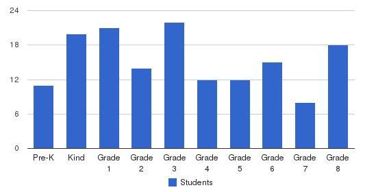 St John Vianney Catholic School Students by Grade