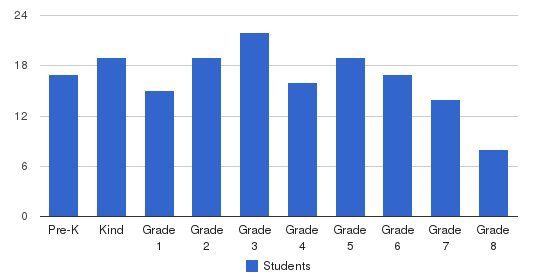 St. Helen Catholic School Students by Grade