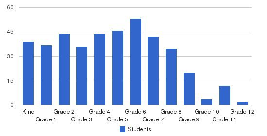 Concord Christian School Students by Grade