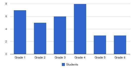 Faith Academy Students by Grade