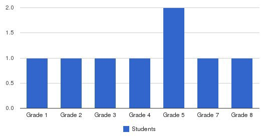 Heritage Christian Academy Students by Grade