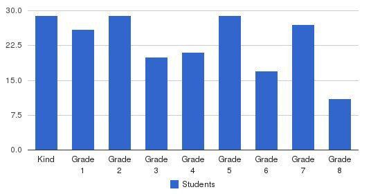 Ronald C Wornick Jewish Day School Students by Grade