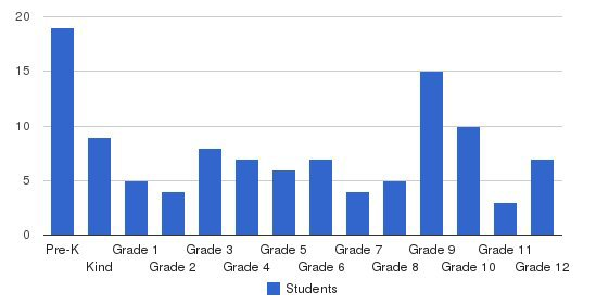Cooper City Christian Academy Students by Grade