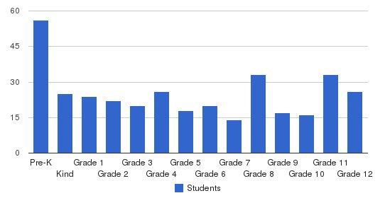 Pilgrim School Students by Grade