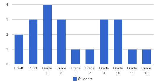 Upson Christian Academy Students by Grade