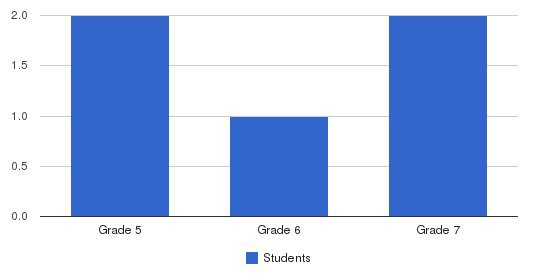 Grand Rapids Hebrew Academy Students by Grade