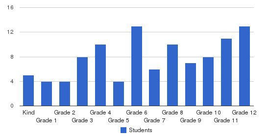 Lake Orion Baptist School Students by Grade