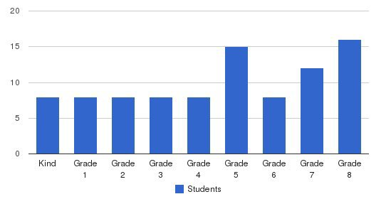 Martin Luther Academy Students by Grade