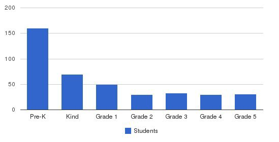 Pinecrest School Northridge Students by Grade