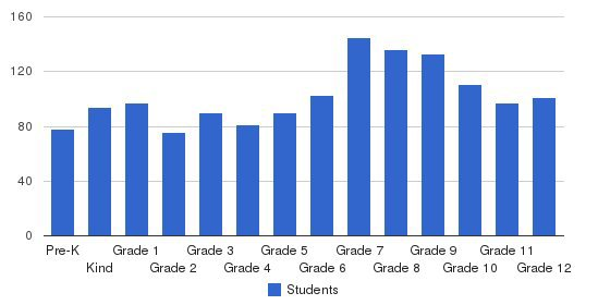 Hope Christian Schools Inc Students by Grade