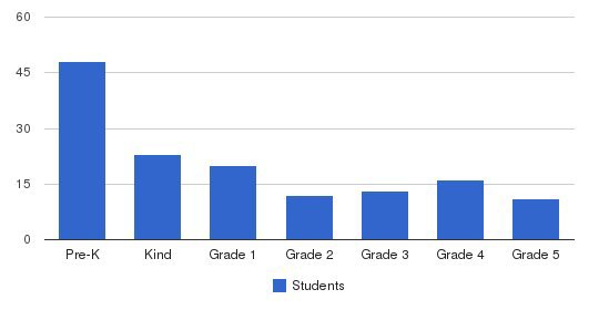 Ss Cyril & Methodius Elementary School Students by Grade