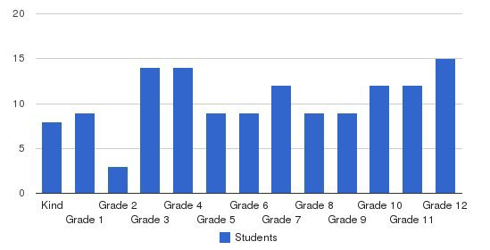 Waxahachie Preparatory Academy Students by Grade