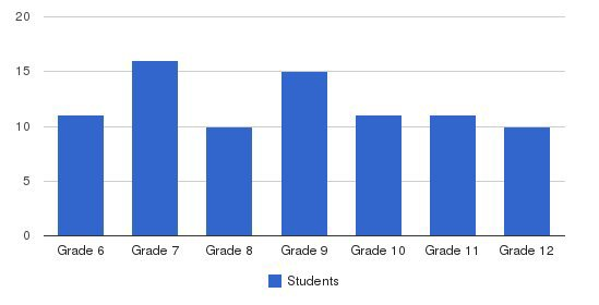 St. Ambrose Academy Students by Grade