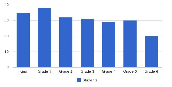 P S #1 Elementary School Students by Grade