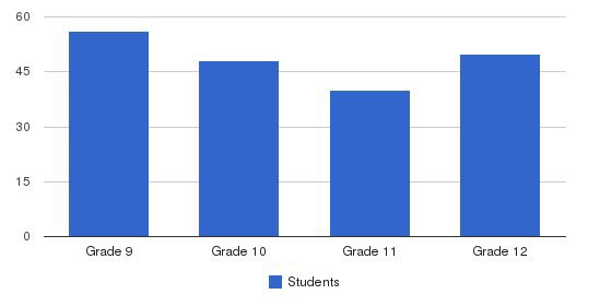 Pomona Catholic High School Students by Grade