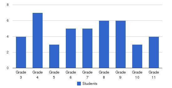 Seven Bridges School Students by Grade