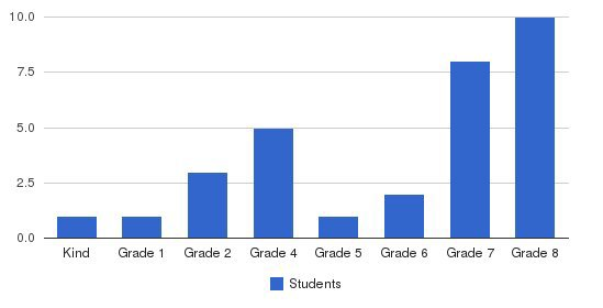Brookfield Elementary School Students by Grade