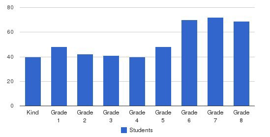 Prospect Sierra School Students by Grade