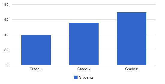 St Albert The Great Middle School Students by Grade