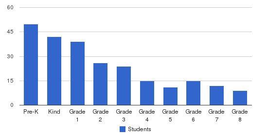 Dar Ul Arqam School Southwest Students by Grade