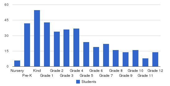 German International School Of Silicon Valley Students by Grade