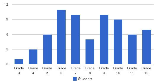 Timothy Murphy School Students by Grade
