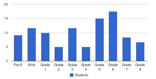 Mackintosh Academy Littleton Campus Students by Grade