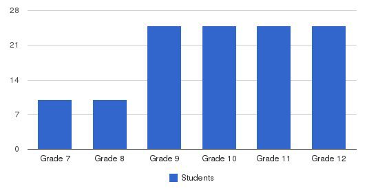Midwest Academy Students by Grade