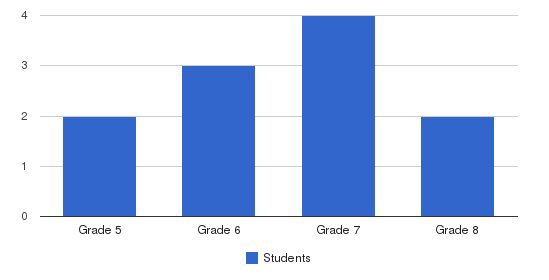 Eagle Mountain School Students by Grade