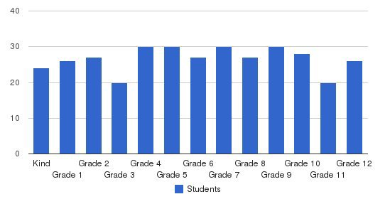 Greenwood Laboratory School Students by Grade
