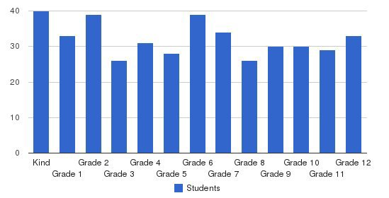 Redlands Adventist Academy Students by Grade