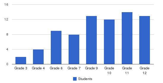 Pressley Ridge Day School - Pittsburgh Students by Grade