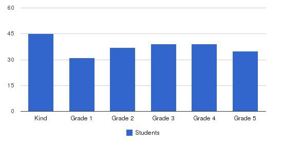 Redwood Christian Elementary School Students by Grade