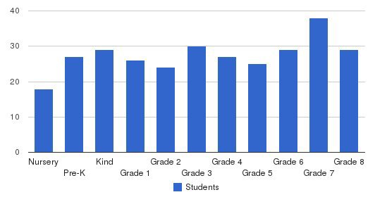 St. Annes Episcopal School Students by Grade