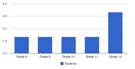 Regency High School At Shandin Hills Students by Grade