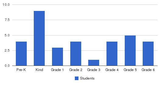 Mitchellville School Students by Grade